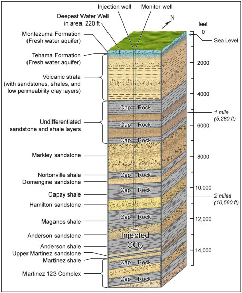 Rio Vista strata column graphic